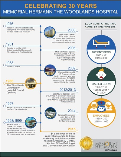 The Woodlands Hospital Infograph of thirty years