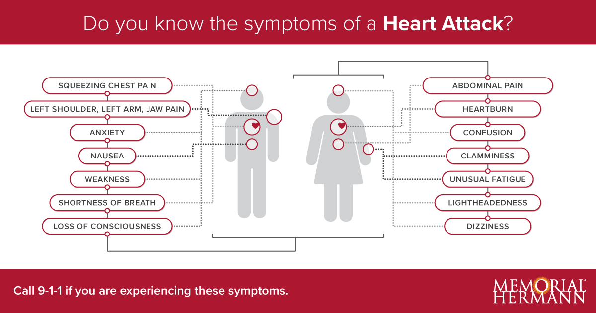 Signs of a Heart Attack Illustrations